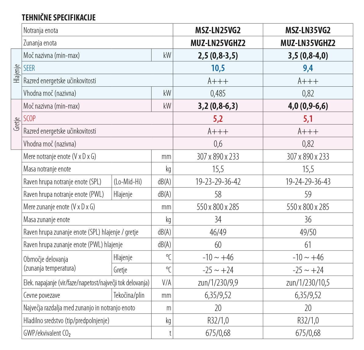 tehnični podatki za klimo MSZ-LN